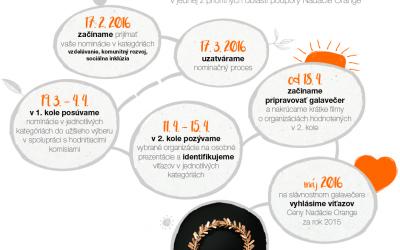 Mimovládne organizácie sa môžu stále uchádzať o Cenu Nadácie Orange za rok 2015