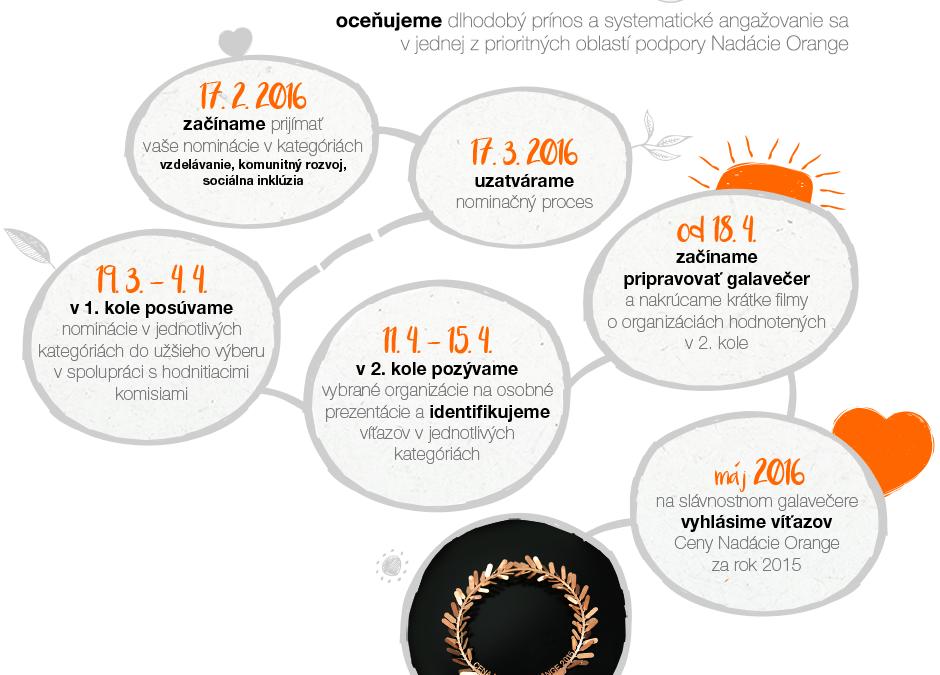 PonukyMimovládne organizácie sa môžu stále uchádzať o Cenu Nadácie Orange za rok 2015
