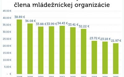 Podpora mládežníckych organizácií dosiahla ďalšie minimum (blog RmS)